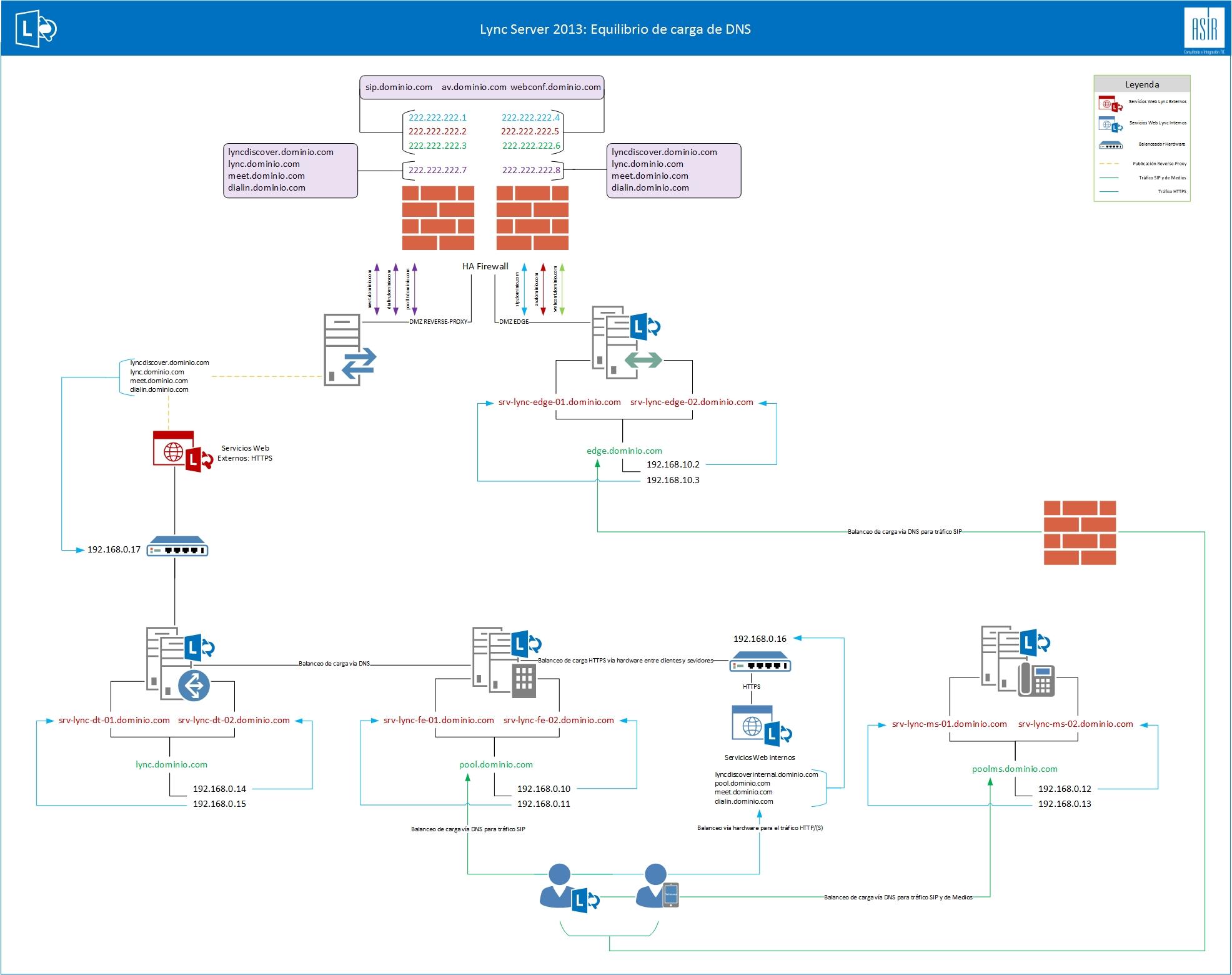 DNS_Lync_Alta_Disponibilidad.jpg