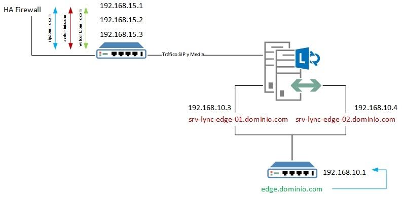 DNS_Lync_Alta_Disponibilidad_EDGE-1.jpg
