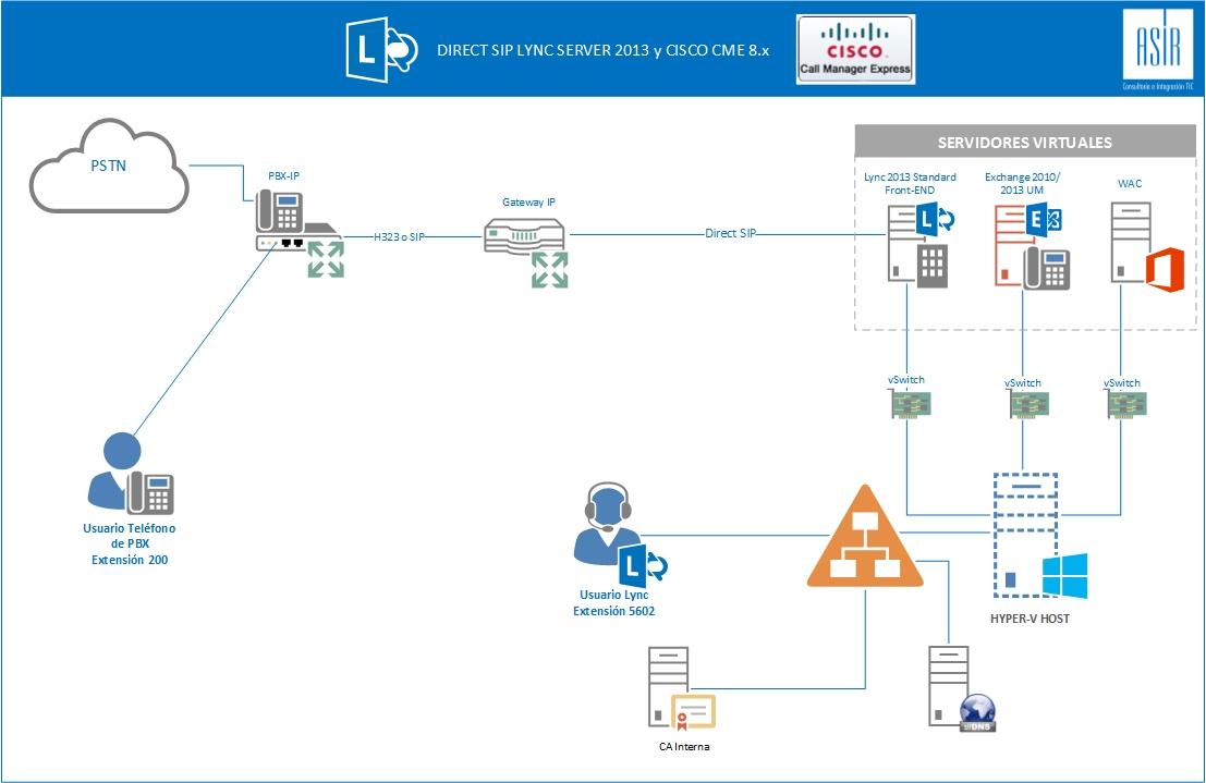 Direct_SIP_Lync_Cisco_Esquema.jpg