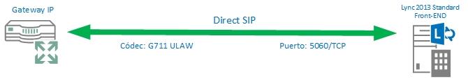Direct_SIP_Lync_Cisco_Esquema_2.jpg