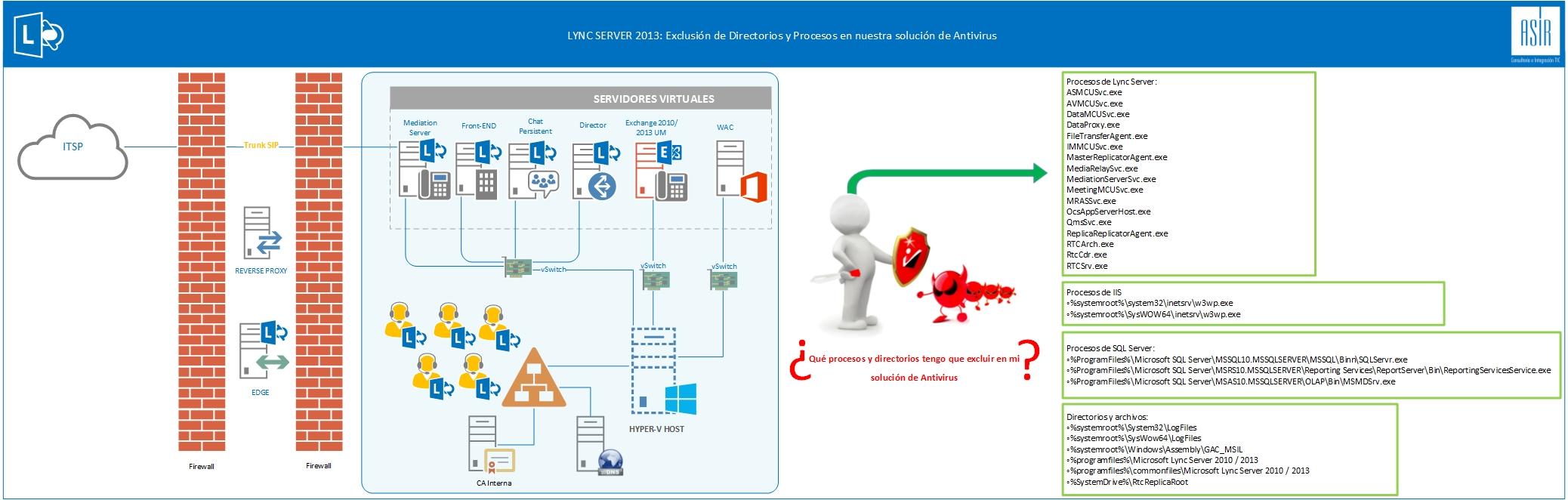 Exclusiones_antivirus_Lync.jpg