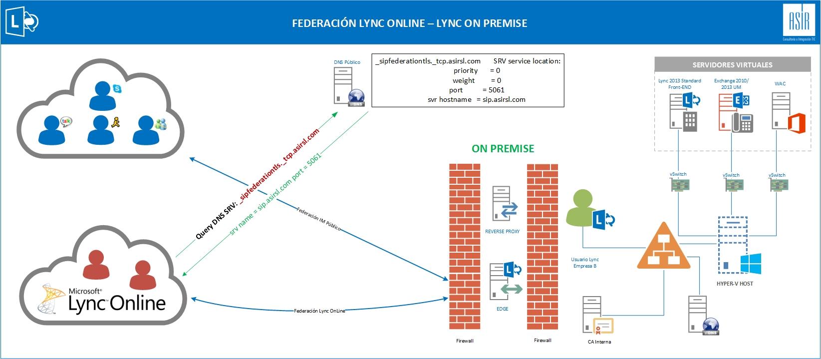Federaciones_Lync_OP-OL_Esquema.jpg