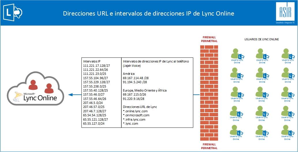 Firewall-IP-Destino-Nombres.jpg