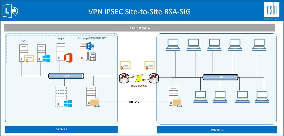 Lync_VPN_IPSec_Empresa.jpg