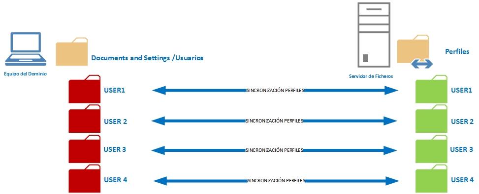 borrado_perfiles_moviles_esquema.jpg