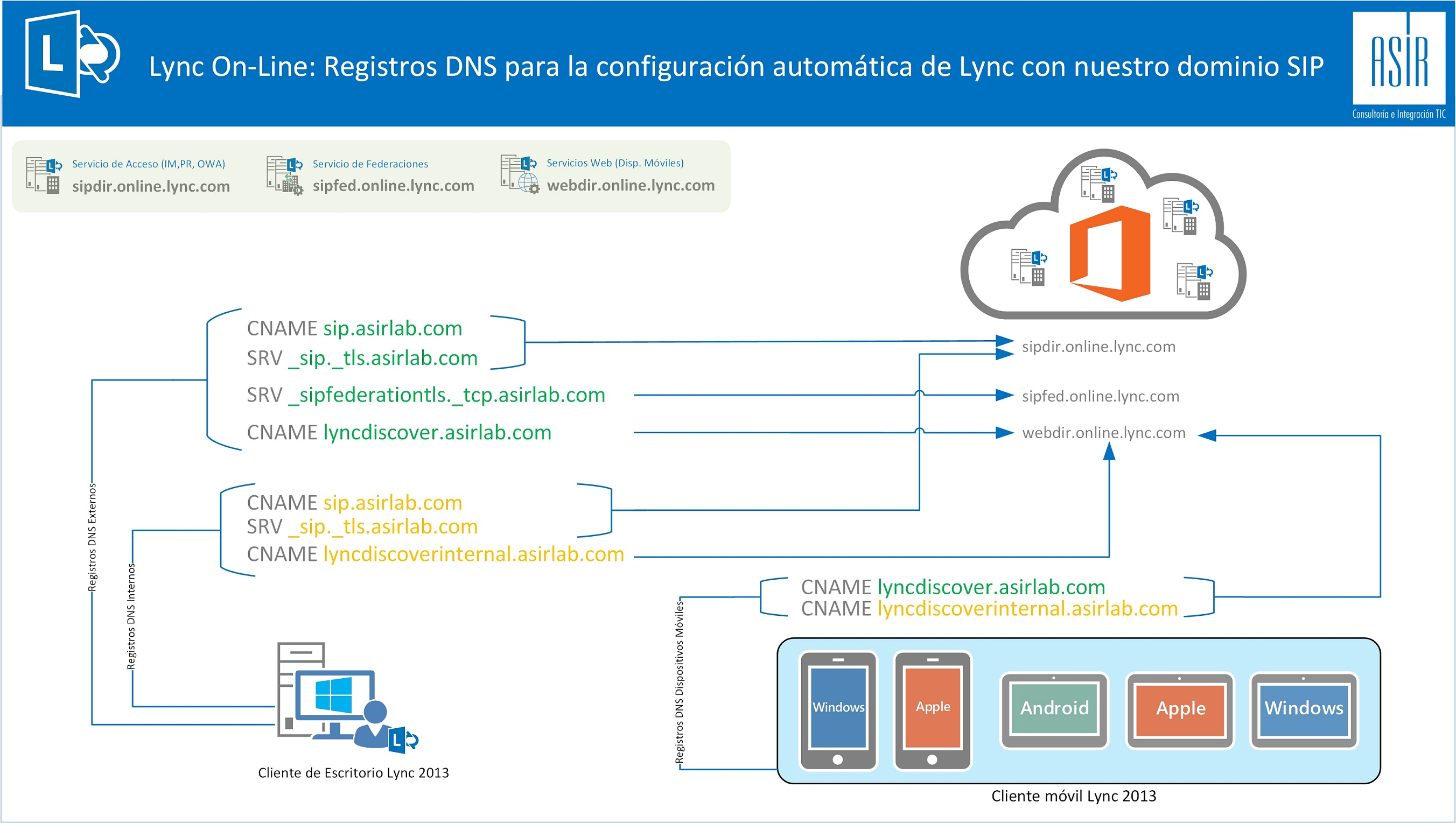DNS-Externos-para-Lync-On-Line.jpg