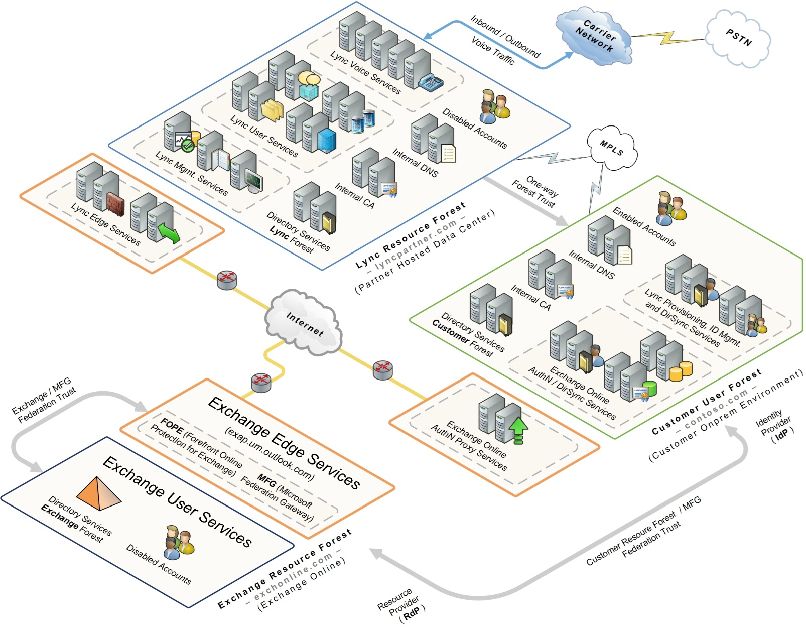 Deploying Lync in a Multi-Forest Architecture_1.png