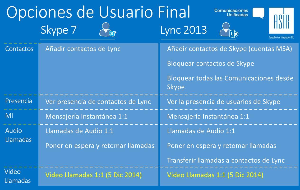Funciones de Usuario Final en Lync-5DIC2014.JPG