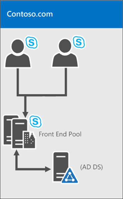 Instalación Skype For Business 2015_Bosques_1.png