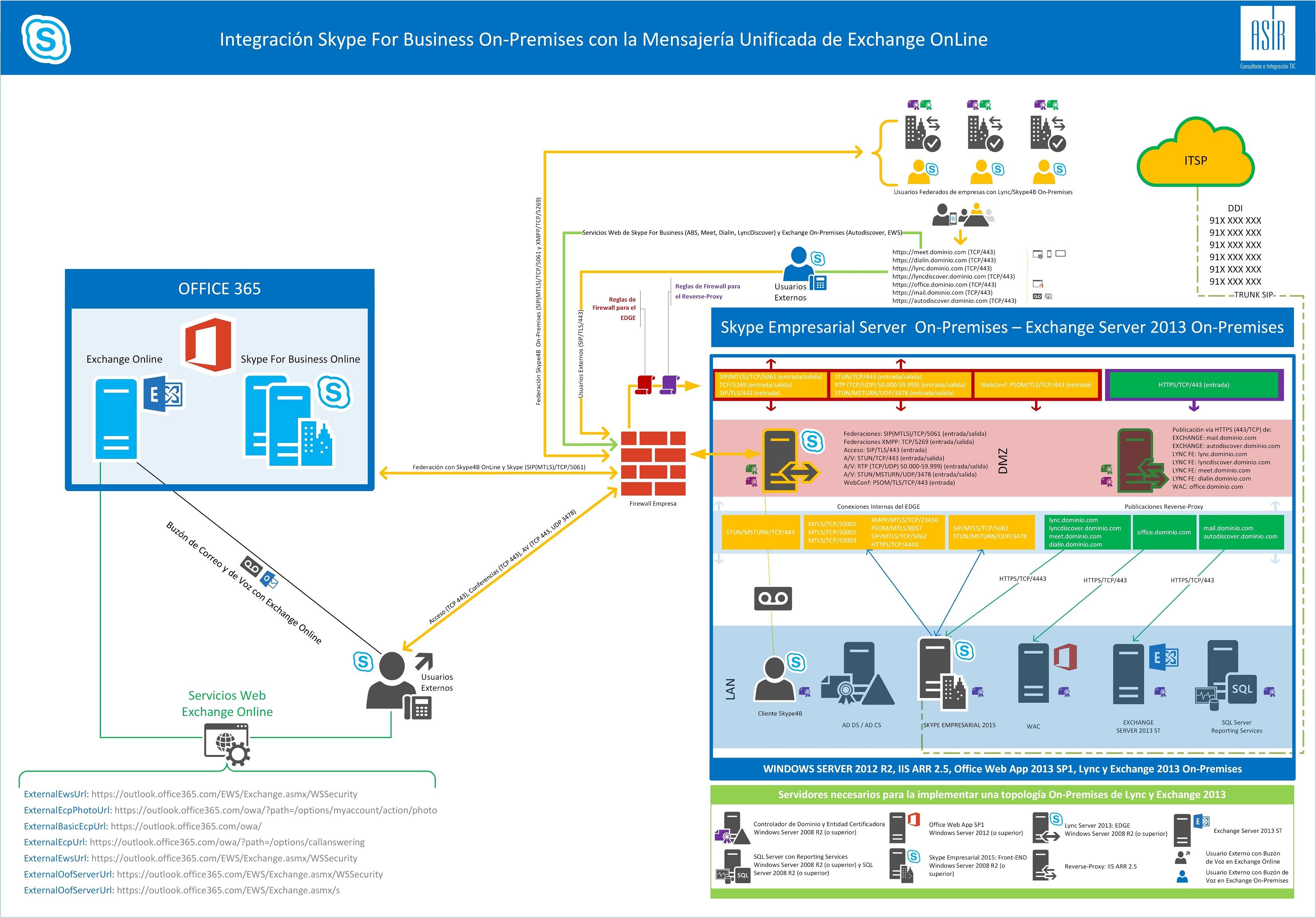 Integracion Skype4B OP con UM OnLine.jpg