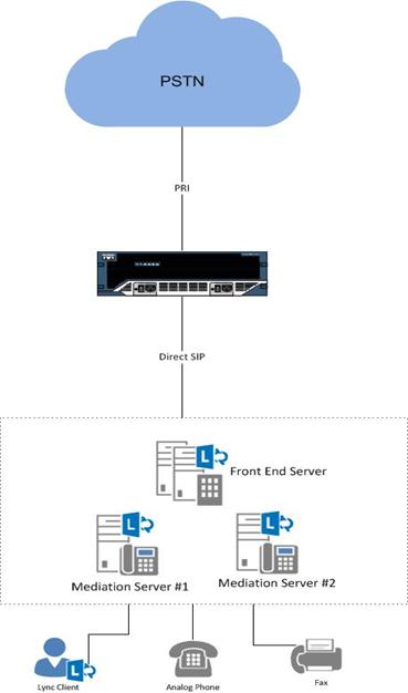 IntegratingLync2013andISR3845ConfigurationGuide-1.png