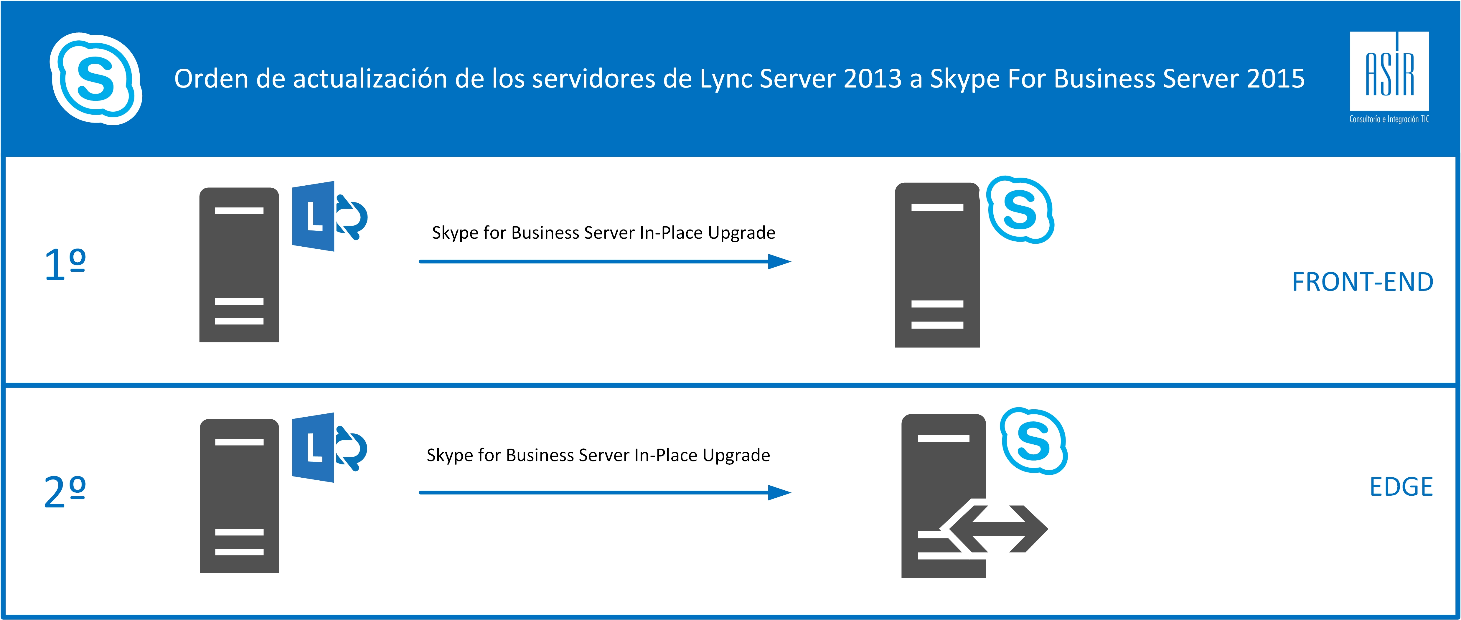 Migrar Lync Server 2013 ST a Skype4B ST_Topologia_Orden_Migracion.jpg