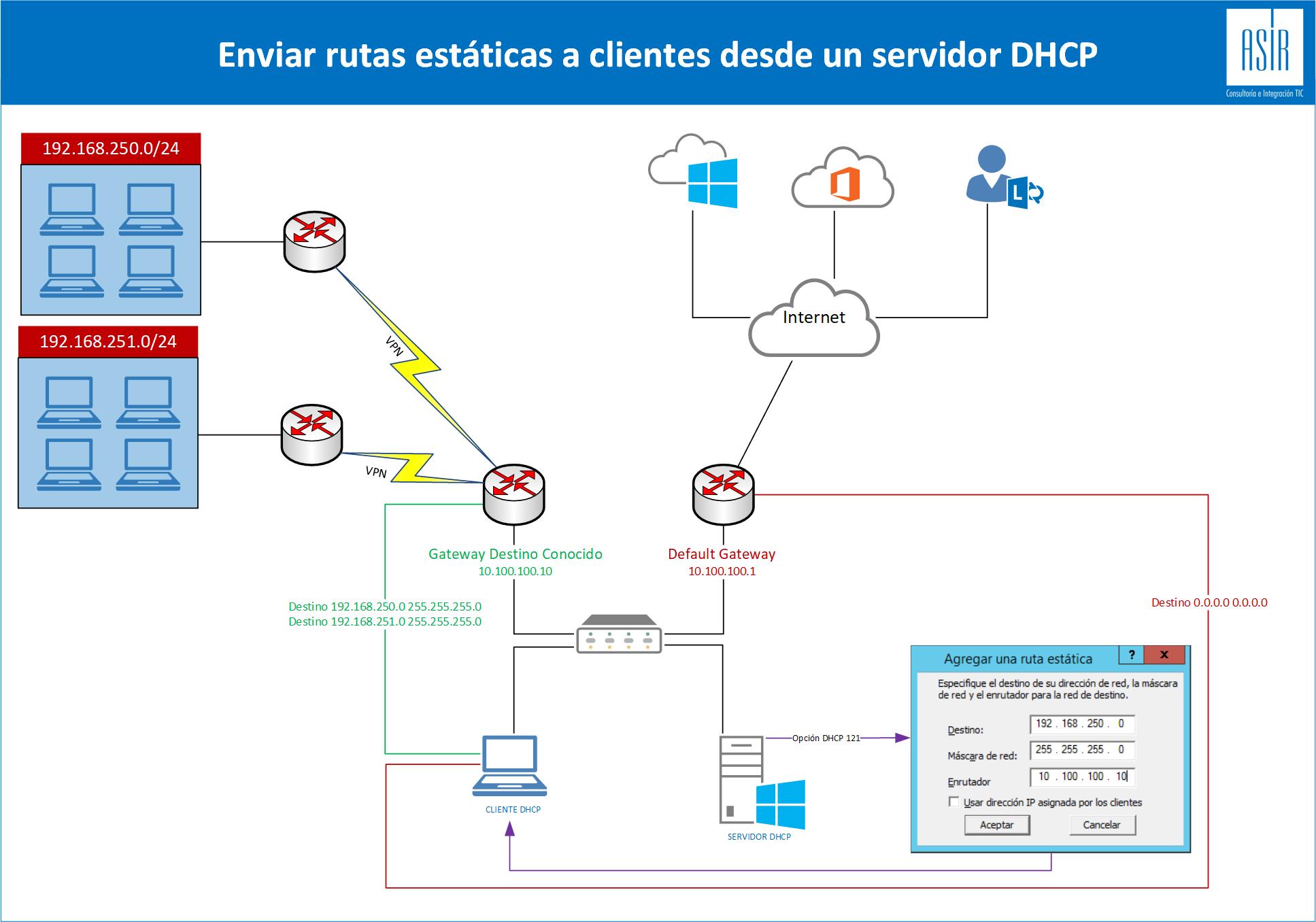 Rutas-Estaticas-DHCP.png