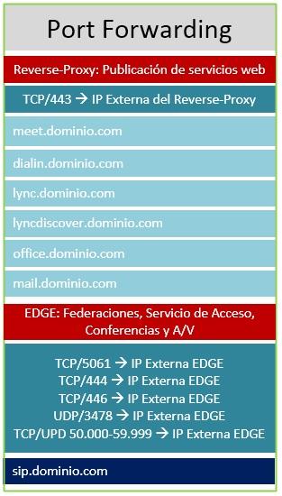 Topologias_Lync_2013_Esquema_1_3.jpg