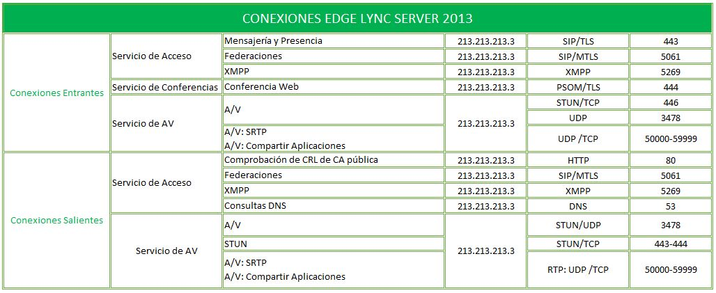 Topologías Lync 2013_Esquema_2_3.jpg