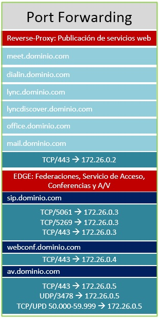 Topologias_Lync_2013_Esquema_3_3.jpg