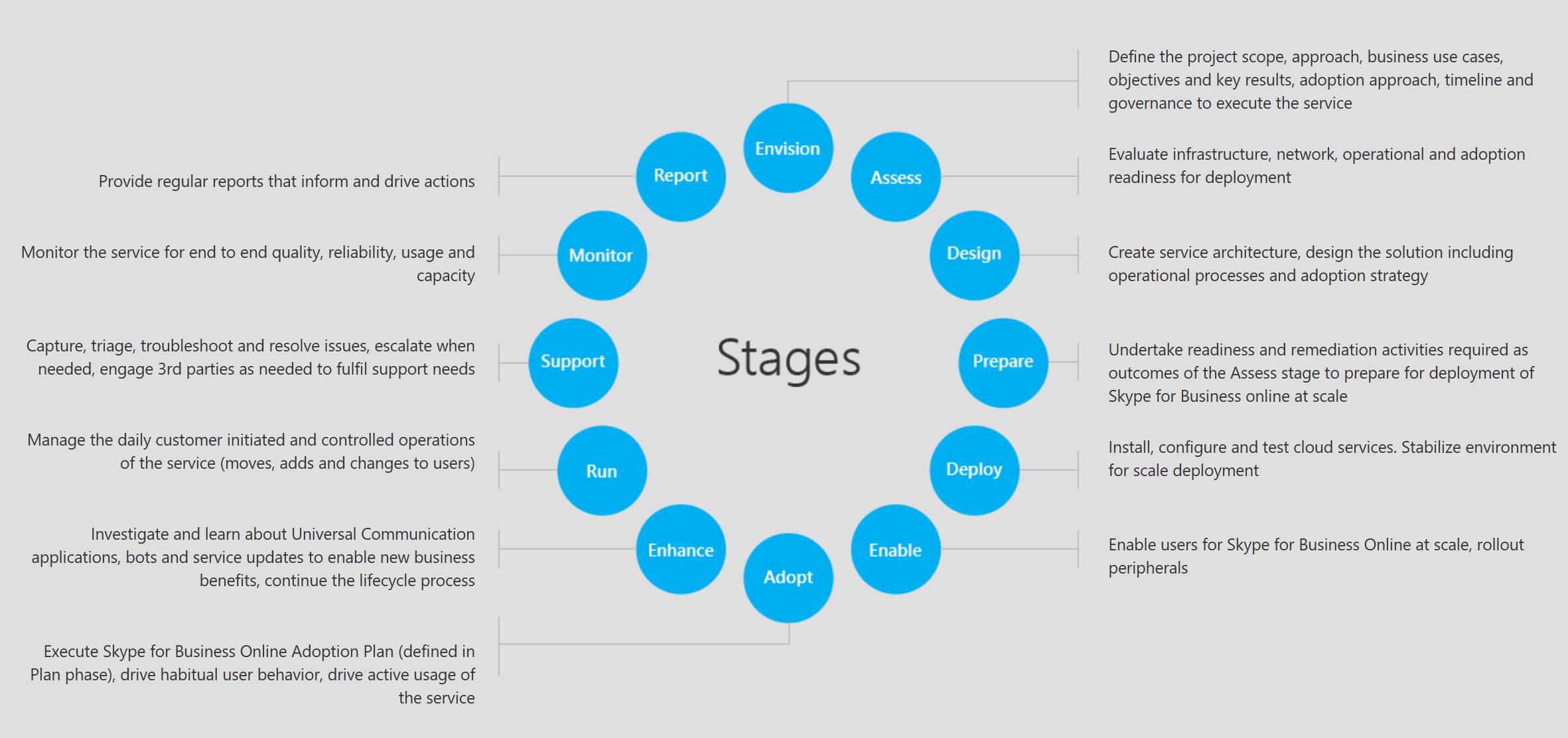 Skype Operations Framework