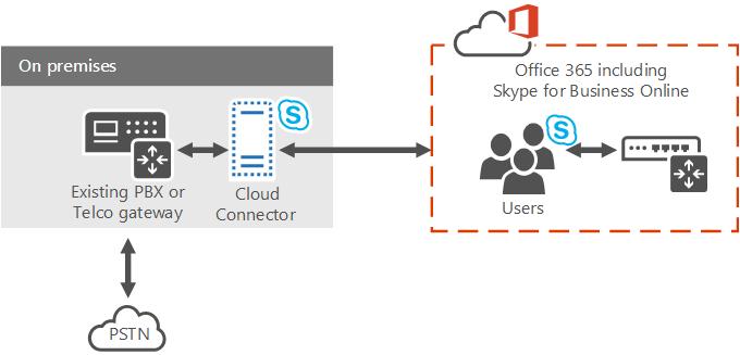 CloudConnector_SkypeFB
