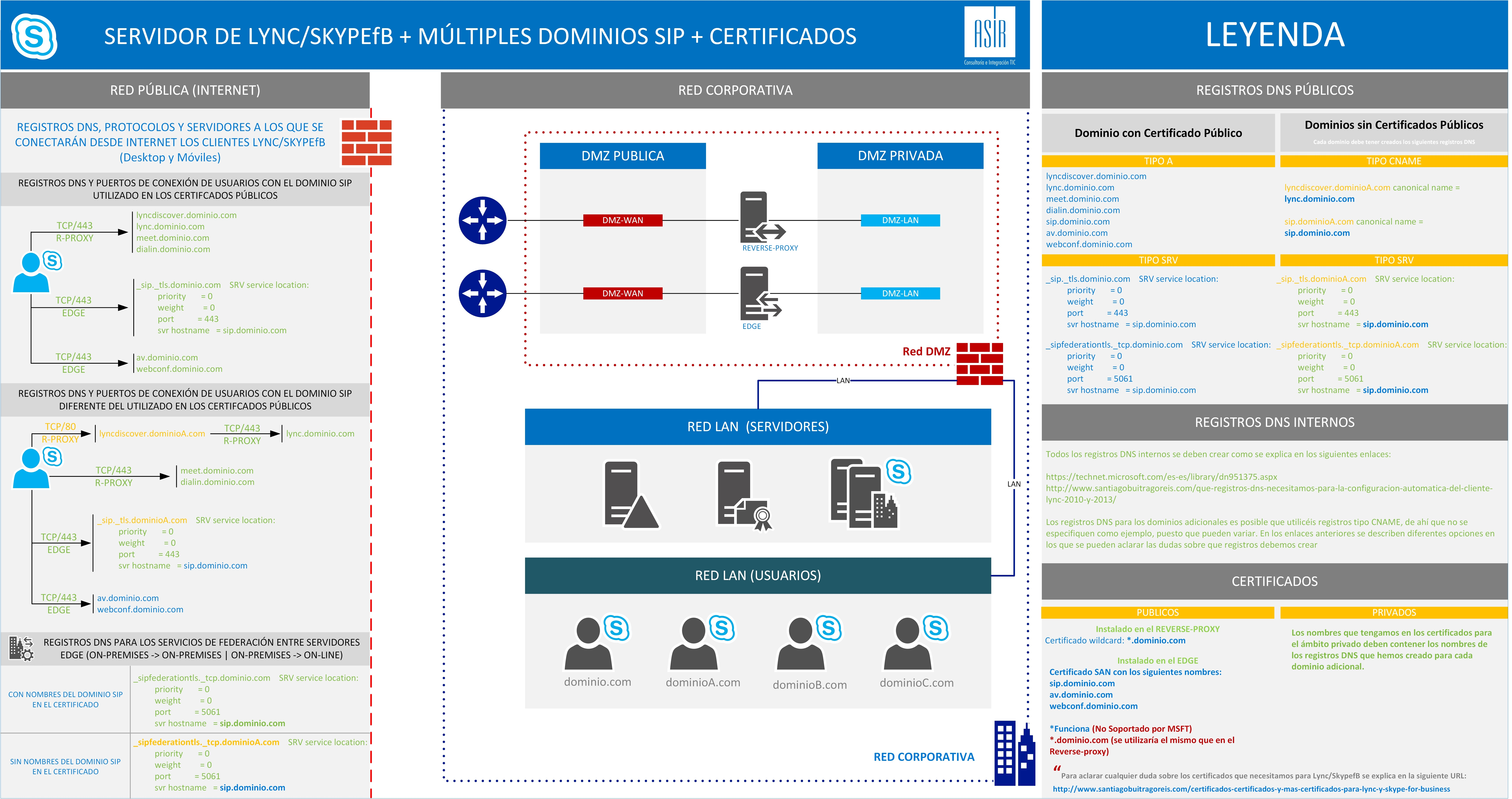 Certificado_Multiples_Dominios_MSFT