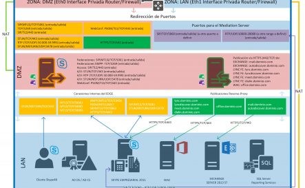 Implementando un SBC en Cloud para Lync y Skype For Business (detrás de NAT) (Parte I)